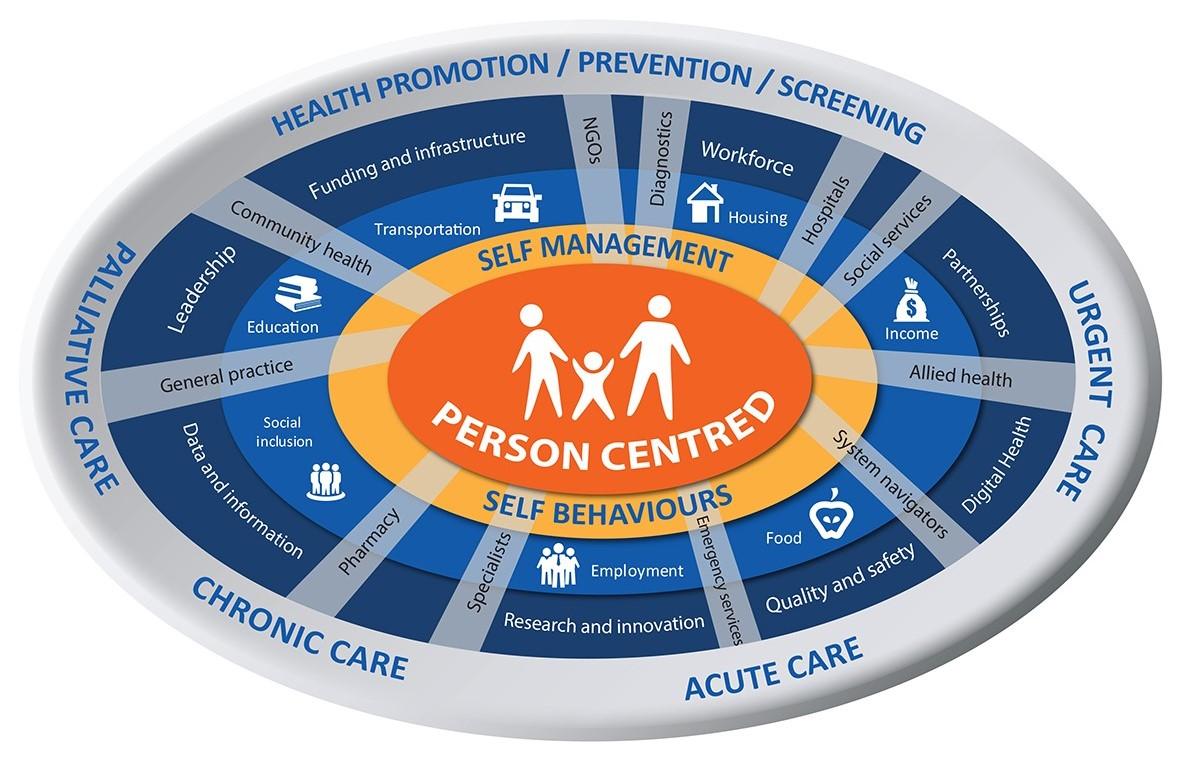 Person Centred Collaborative Care