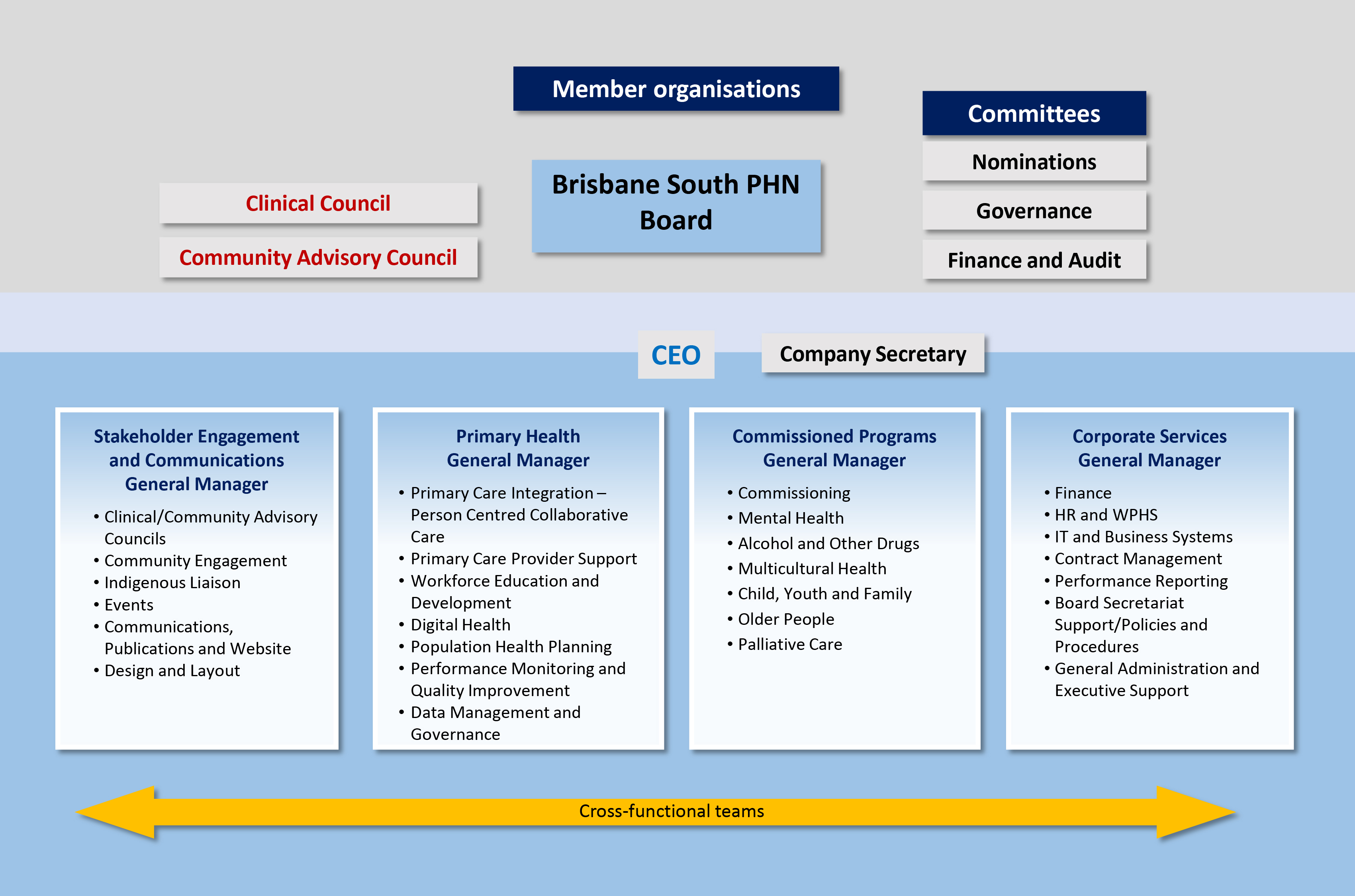 Governance | Brisbane South PHN