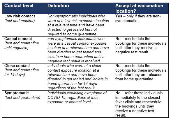 This table provides a summary of the different exposure levels and conditions for honouring of vaccination appointments at Queensland Health vaccination locations.